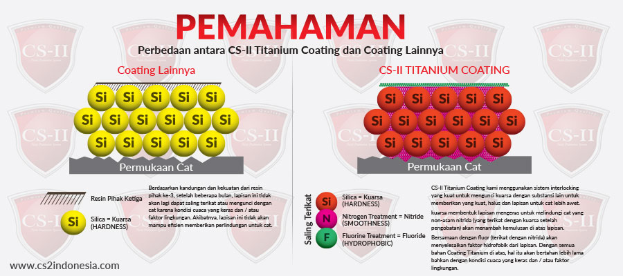 Comparasion CS-II Titanium Technology Particle and others brand